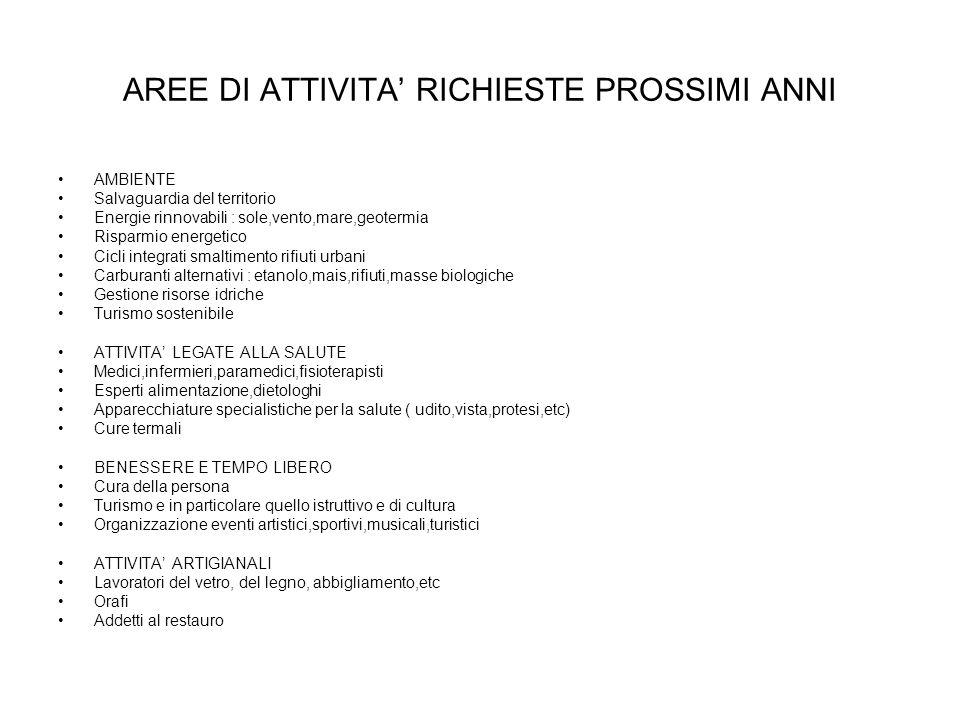 Indice richieste diplomati in ordine decrescente (2009) Amministrativo-Commerciale 75 Meccanico 15 Turistico-alberghiero 14 Elettrotecnico 8 Informati