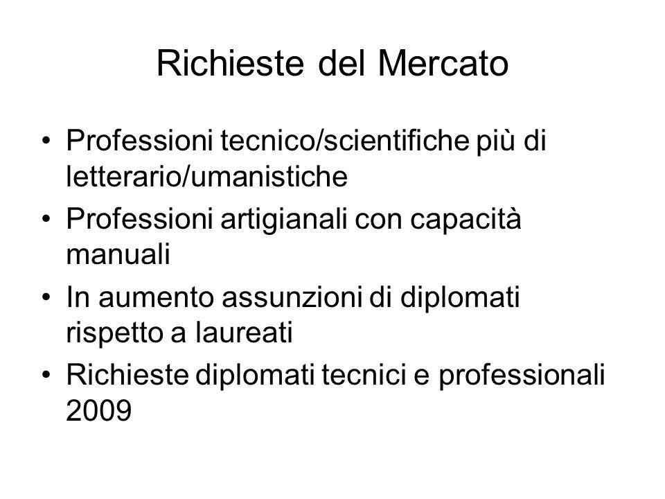 Richieste del Mercato Professioni tecnico/scientifiche più di letterario/umanistiche Professioni artigianali con capacità manuali In aumento assunzioni di diplomati rispetto a laureati Richieste diplomati tecnici e professionali 2009