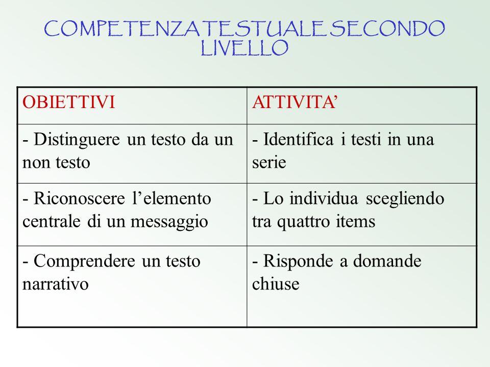 COMPETENZA TESTUALE SECONDO LIVELLO OBIETTIVIATTIVITA - Distinguere un testo da un non testo - Identifica i testi in una serie - Riconoscere lelemento