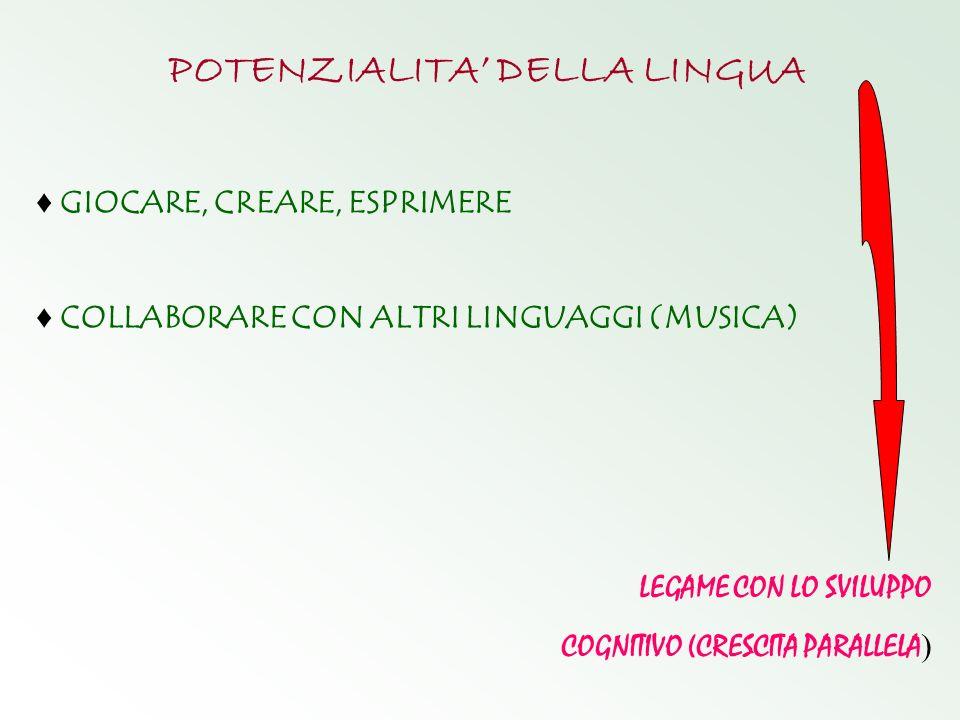 POTENZIALITA DELLA LINGUA GIOCARE, CREARE, ESPRIMERE COLLABORARE CON ALTRI LINGUAGGI (MUSICA) LEGAME CON LO SVILUPPO COGNITIVO (CRESCITA PARALLELA )