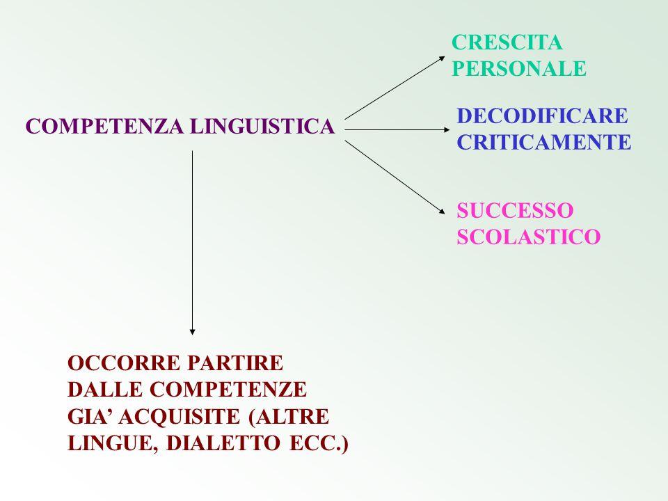 COMPETENZA LINGUISTICA CRESCITA PERSONALE DECODIFICARE CRITICAMENTE SUCCESSO SCOLASTICO OCCORRE PARTIRE DALLE COMPETENZE GIA ACQUISITE (ALTRE LINGUE,