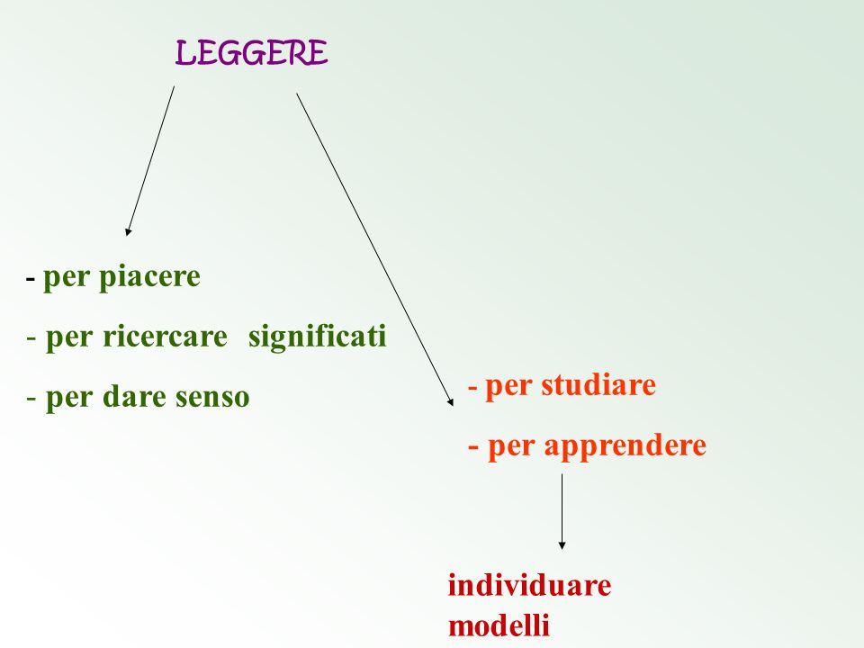 LEGGERE - per piacere - per ricercare significati - per dare senso - per studiare - per apprendere individuare modelli