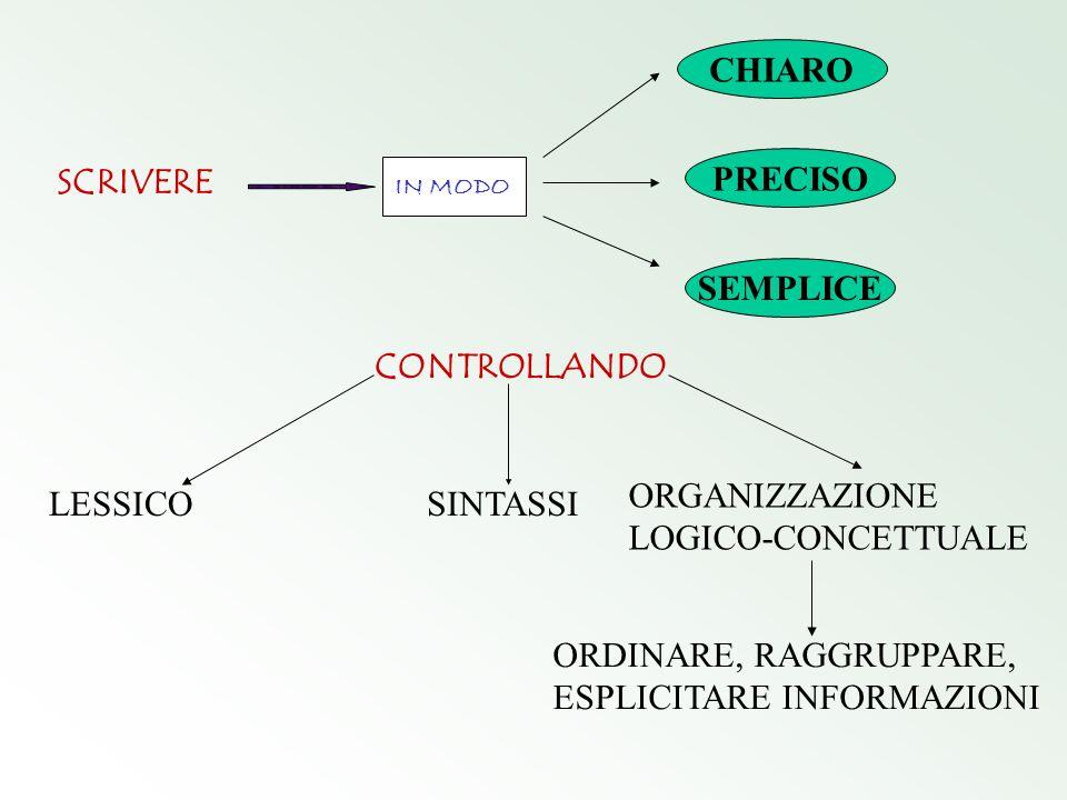 SCRIVERE IN MODO CHIARO PRECISO SEMPLICE CONTROLLANDO LESSICOSINTASSI ORGANIZZAZIONE LOGICO-CONCETTUALE ORDINARE, RAGGRUPPARE, ESPLICITARE INFORMAZION