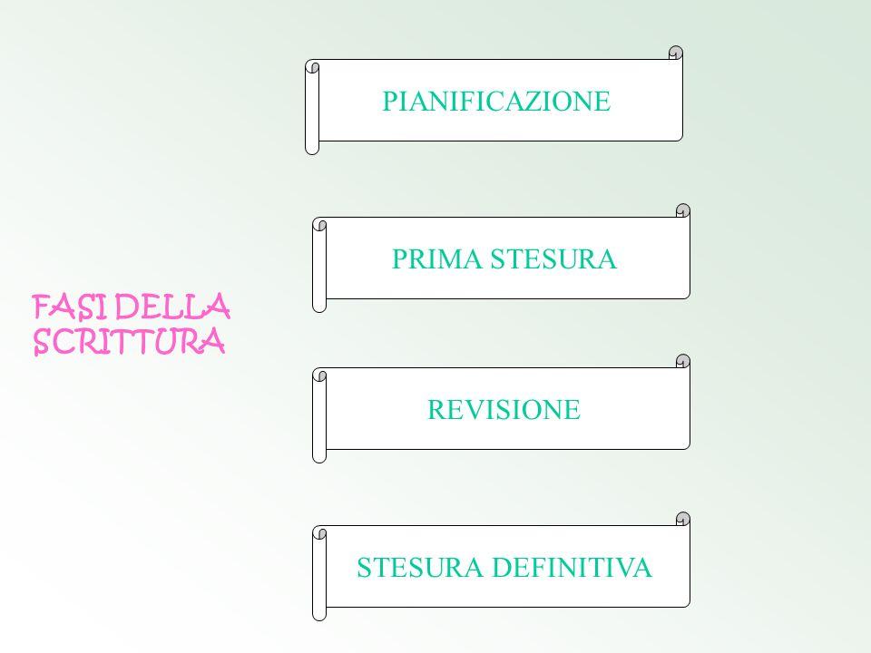 FASI DELLA SCRITTURA PRIMA STESURA REVISIONE STESURA DEFINITIVA PIANIFICAZIONE