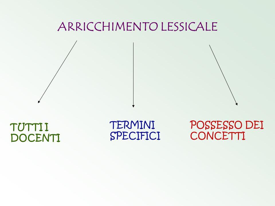 ARRICCHIMENTO LESSICALE TUTTI I DOCENTI TERMINI SPECIFICI POSSESSO DEI CONCETTI