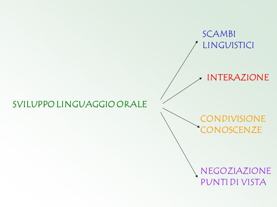 SVILUPPO LINGUAGGIO ORALE SCAMBI LINGUISTICI INTERAZIONE CONDIVISIONE CONOSCENZE NEGOZIAZIONE PUNTI DI VISTA