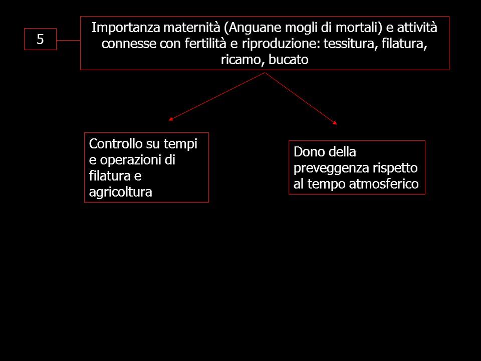 5 Importanza maternità (Anguane mogli di mortali) e attività connesse con fertilità e riproduzione: tessitura, filatura, ricamo, bucato Controllo su t