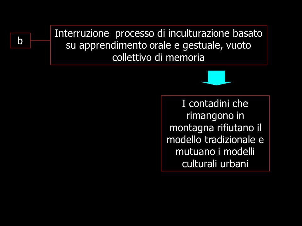 Prospettive contemporanee sulla tradizione Idea che la tradizione si sviluppa lungo un asse temporale Tradizione = processo.