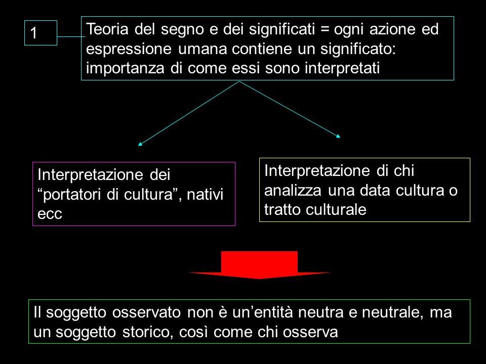 1 Teoria del segno e dei significati = ogni azione ed espressione umana contiene un significato: importanza di come essi sono interpretati Interpretaz