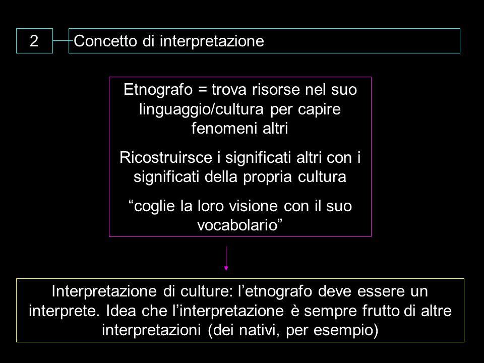 2Concetto di interpretazione Etnografo = trova risorse nel suo linguaggio/cultura per capire fenomeni altri Ricostruirsce i significati altri con i si