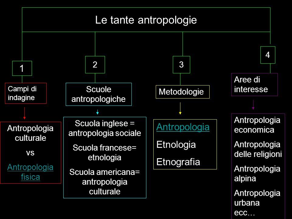 Le tante antropologie 1 Antropologia culturale vs Antropologia fisica 2 Scuola inglese = antropologia sociale Scuola francese= etnologia Scuola americ