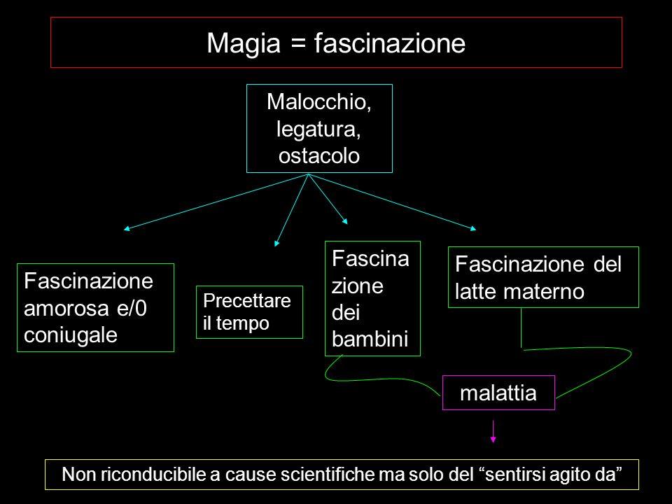 Magia = fascinazione Malocchio, legatura, ostacolo Fascinazione amorosa e/0 coniugale Fascina zione dei bambini Fascinazione del latte materno malatti