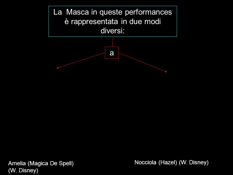 La Masca in queste performances è rappresentata in due modi diversi: Amelia (Magica De Spell) (W. Disney) Nocciola (Hazel) (W. Disney) a