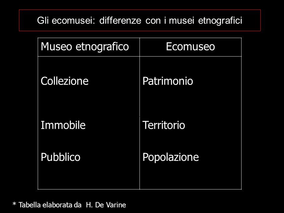 Gli ecomusei: differenze con i musei etnografici Museo etnograficoEcomuseo CollezionePatrimonio Immobile Pubblico Territorio Popolazione * Tabella ela