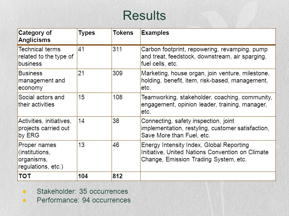 Category of Anglicisms TypesTokensExamples Technical terms related to the type of business 41311Carbon footprint, repowering, revamping, pump and trea