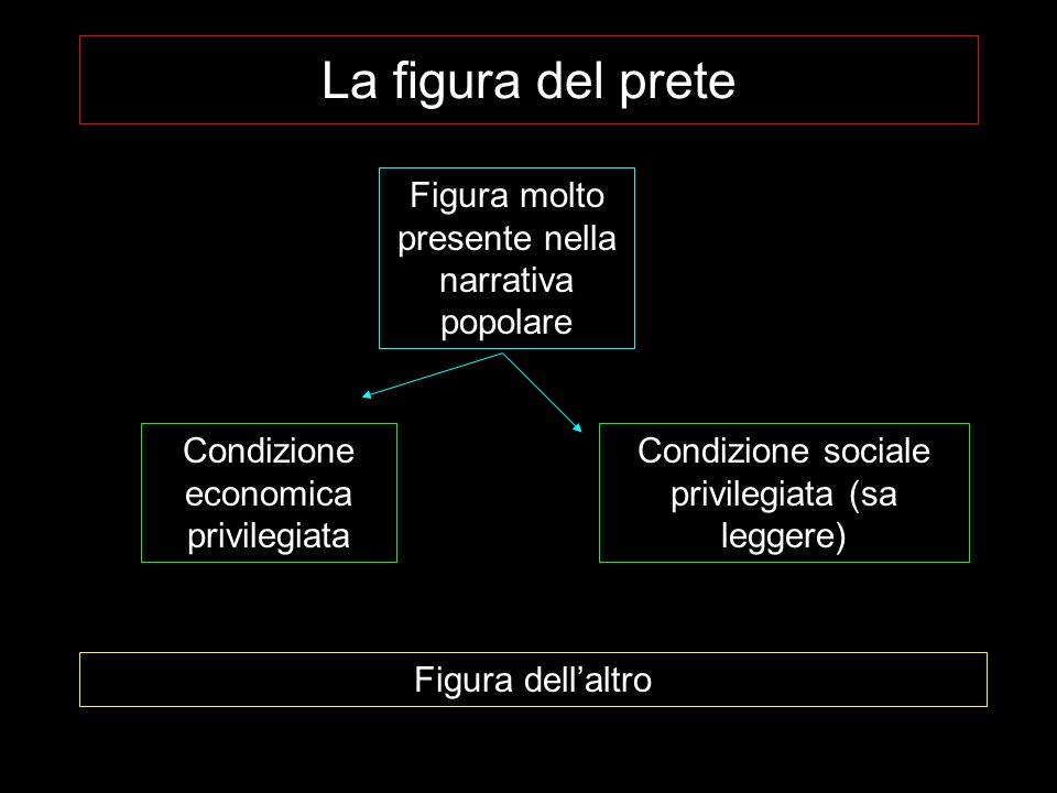 La figura del prete Figura molto presente nella narrativa popolare Condizione economica privilegiata Condizione sociale privilegiata (sa leggere) Figura dellaltro