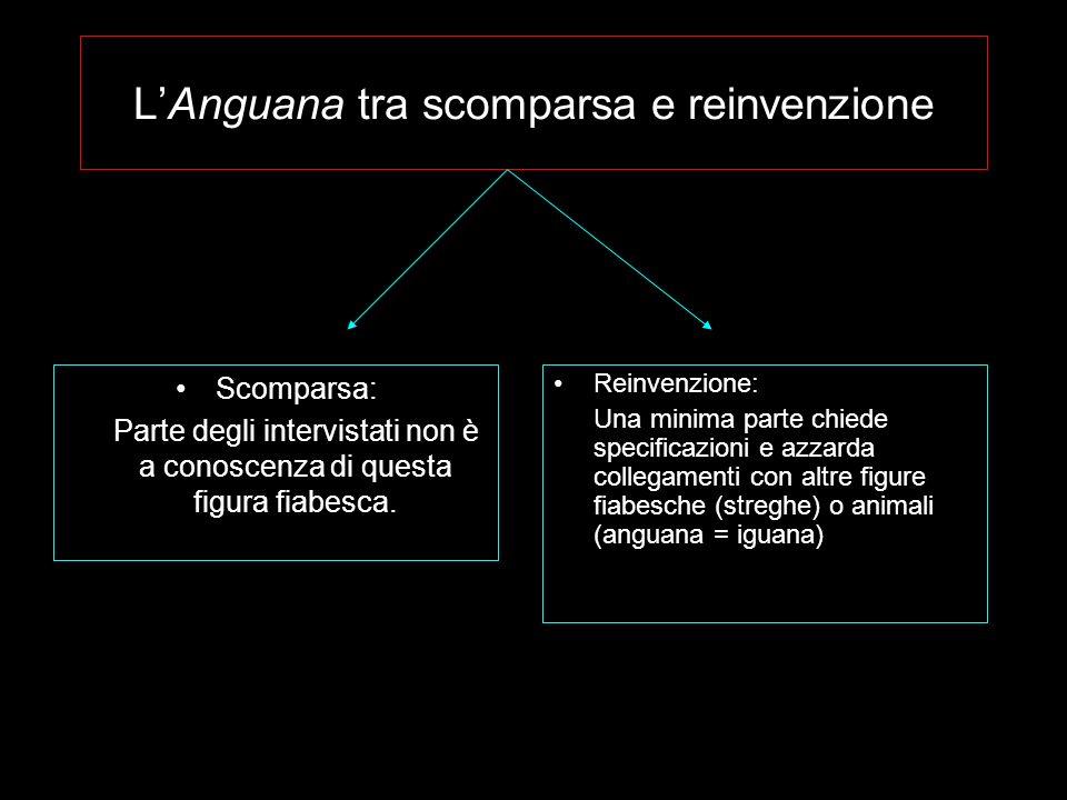 LAnguana tra scomparsa e reinvenzione Scomparsa: Parte degli intervistati non è a conoscenza di questa figura fiabesca.