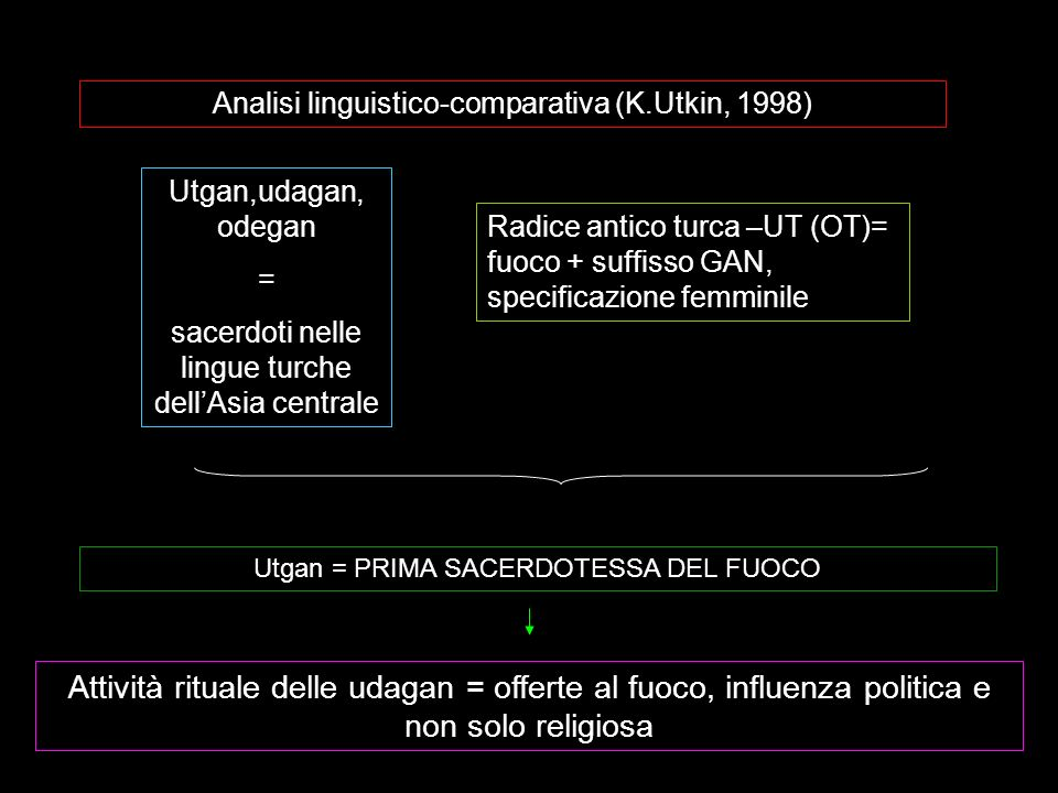 Analisi linguistico-comparativa (K.Utkin, 1998) Utgan,udagan, odegan = sacerdoti nelle lingue turche dellAsia centrale Radice antico turca –UT (OT)= f