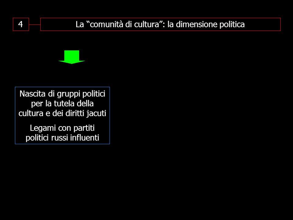 4La comunità di cultura: la dimensione politica Nascita di gruppi politici per la tutela della cultura e dei diritti jacuti Legami con partiti politic