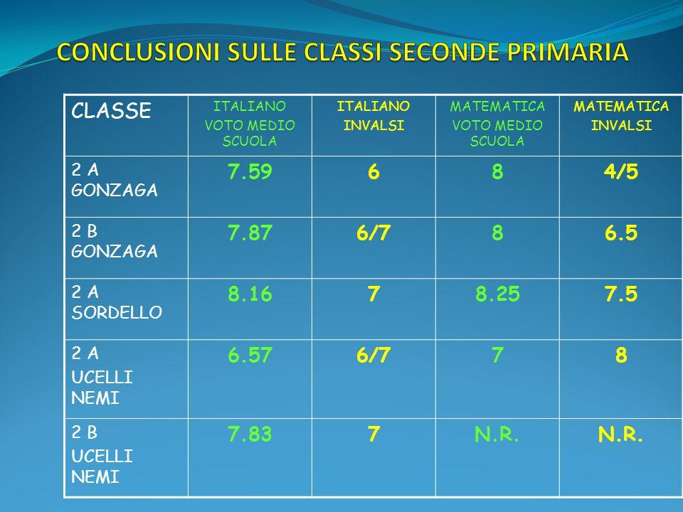 CLASSE ITALIANO VOTO MEDIO SCUOLA ITALIANO INVALSI MATEMATICA VOTO MEDIO SCUOLA MATEMATICA INVALSI 2 A GONZAGA 7.59684/5 2 B GONZAGA 7.876/786.5 2 A SORDELLO 8.1678.257.5 2 A UCELLI NEMI 6.576/778 2 B UCELLI NEMI 7.837N.R.