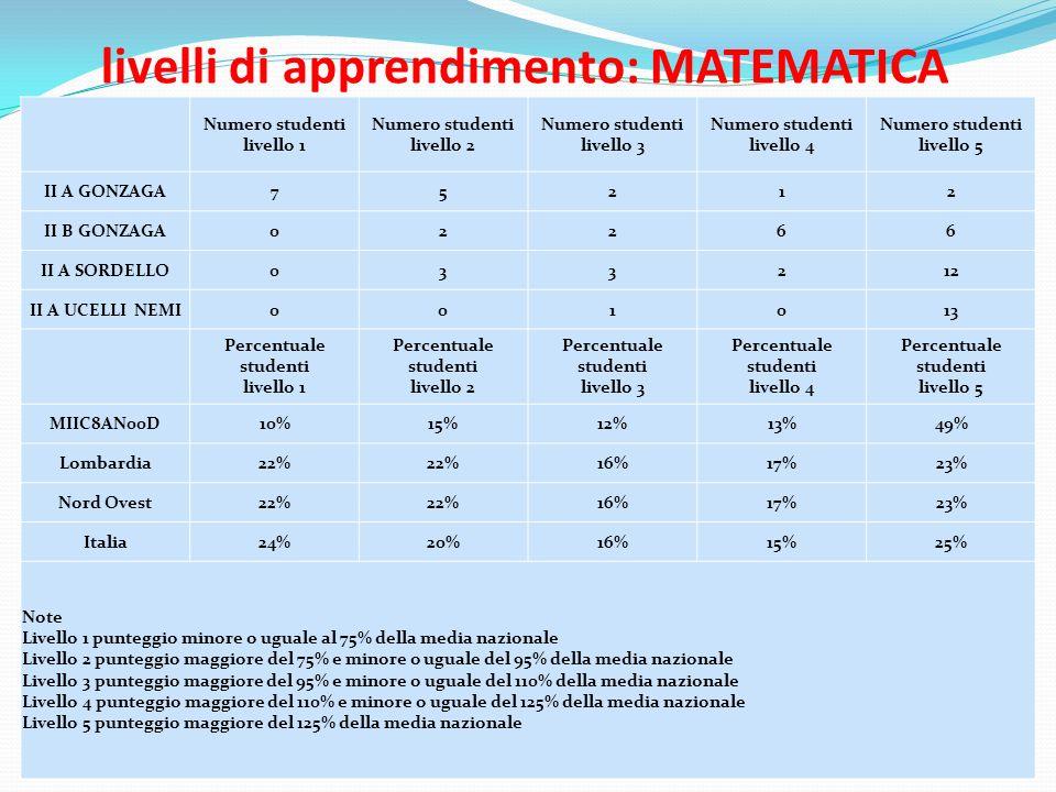 livelli di apprendimento: MATEMATICA Numero studenti livello 1 Numero studenti livello 2 Numero studenti livello 3 Numero studenti livello 4 Numero studenti livello 5 II A GONZAGA75212 II B GONZAGA02266 II A SORDELLO033212 II A UCELLI NEMI001013 Percentuale studenti livello 1 Percentuale studenti livello 2 Percentuale studenti livello 3 Percentuale studenti livello 4 Percentuale studenti livello 5 MIIC8AN00D10%15%12%13%49% Lombardia22% 16%17%23% Nord Ovest22% 16%17%23% Italia24%20%16%15%25% Note Livello 1 punteggio minore o uguale al 75% della media nazionale Livello 2 punteggio maggiore del 75% e minore o uguale del 95% della media nazionale Livello 3 punteggio maggiore del 95% e minore o uguale del 110% della media nazionale Livello 4 punteggio maggiore del 110% e minore o uguale del 125% della media nazionale Livello 5 punteggio maggiore del 125% della media nazionale