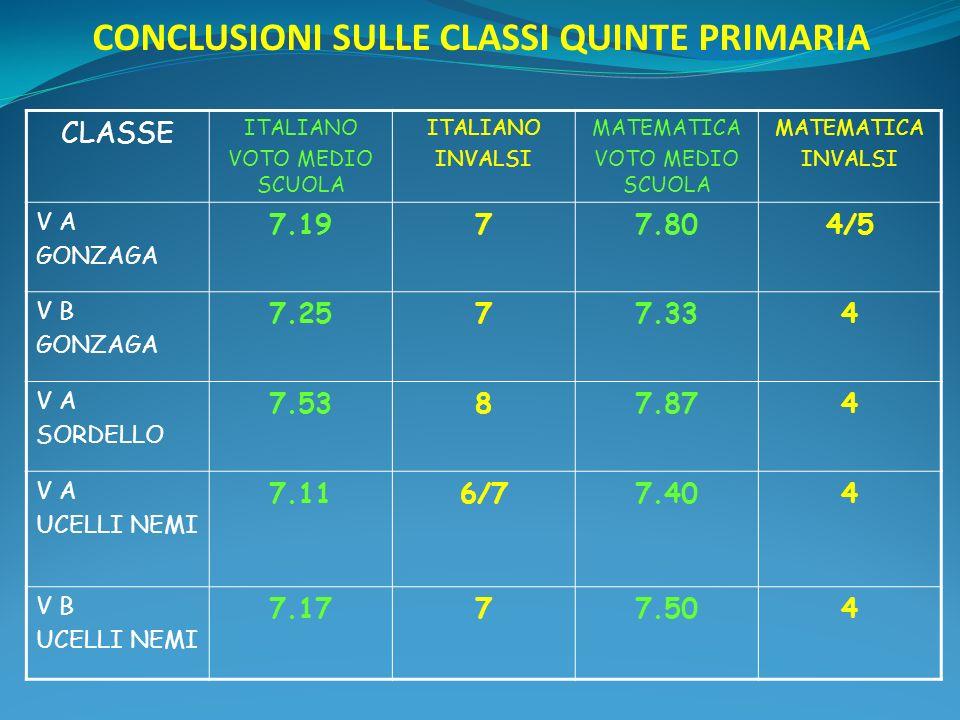 CONCLUSIONI SULLE CLASSI QUINTE PRIMARIA CLASSE ITALIANO VOTO MEDIO SCUOLA ITALIANO INVALSI MATEMATICA VOTO MEDIO SCUOLA MATEMATICA INVALSI V A GONZAGA 7.1977.804/5 V B GONZAGA 7.2577.334 V A SORDELLO 7.5387.874 V A UCELLI NEMI 7.116/77.404 V B UCELLI NEMI 7.1777.504