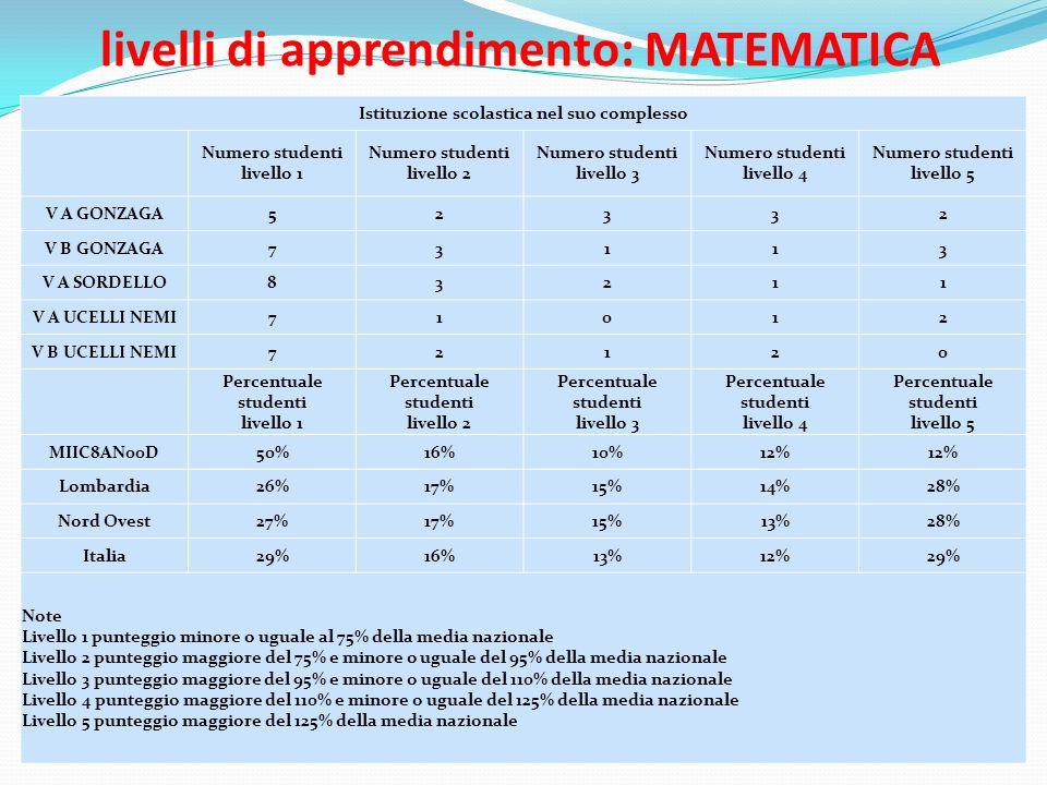 livelli di apprendimento: MATEMATICA Istituzione scolastica nel suo complesso Numero studenti livello 1 Numero studenti livello 2 Numero studenti livello 3 Numero studenti livello 4 Numero studenti livello 5 V A GONZAGA52332 V B GONZAGA73113 V A SORDELLO83211 V A UCELLI NEMI71012 V B UCELLI NEMI72120 Percentuale studenti livello 1 Percentuale studenti livello 2 Percentuale studenti livello 3 Percentuale studenti livello 4 Percentuale studenti livello 5 MIIC8AN00D50%16%10%12% Lombardia26%17%15%14%28% Nord Ovest27%17%15%13%28% Italia29%16%13%12%29% Note Livello 1 punteggio minore o uguale al 75% della media nazionale Livello 2 punteggio maggiore del 75% e minore o uguale del 95% della media nazionale Livello 3 punteggio maggiore del 95% e minore o uguale del 110% della media nazionale Livello 4 punteggio maggiore del 110% e minore o uguale del 125% della media nazionale Livello 5 punteggio maggiore del 125% della media nazionale