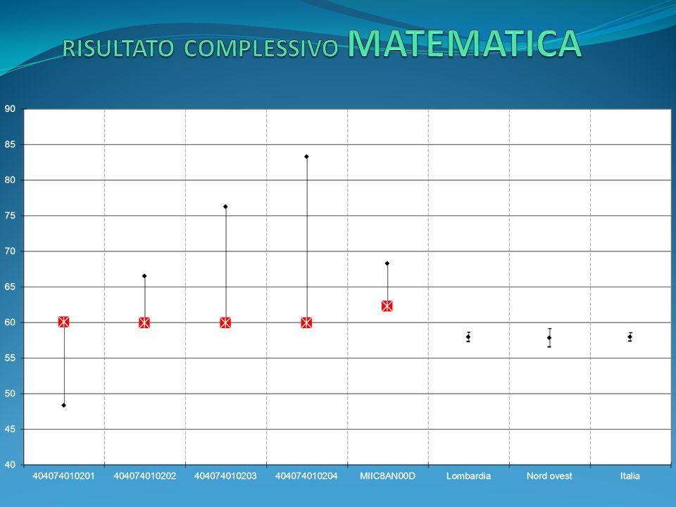 livelli di apprendimento: Italiano Istituzione scolastica nel suo complesso Numero studenti livello 1 Numero studenti livello 2 Numero studenti livello 3 Numero studenti livello 4 Numero studenti livello 5 V A GONZAGA25540 V B GONZAGA27430 V A SORDELLO02850 V A UCELLI NEMI24220 V B UCELLI NEMI24420 Percentuale studenti livello 1 Percentuale studenti livello 2 Percentuale studenti livello 3 Percentuale studenti livello 4 Percentuale studenti livello 5 MIIC8AN00D12%32%33%23%0% Lombardia7%19%38%35%1% Nord Ovest7%20%37%35%1% Italia9%20%36%33%1% Note Livello 1 punteggio minore o uguale al 75% della media nazionale Livello 2 punteggio maggiore del 75% e minore o uguale del 95% della media nazionale Livello 3 punteggio maggiore del 95% e minore o uguale del 110% della media nazionale Livello 4 punteggio maggiore del 110% e minore o uguale del 125% della media nazionale Livello 5 punteggio maggiore del 125% della media nazionale