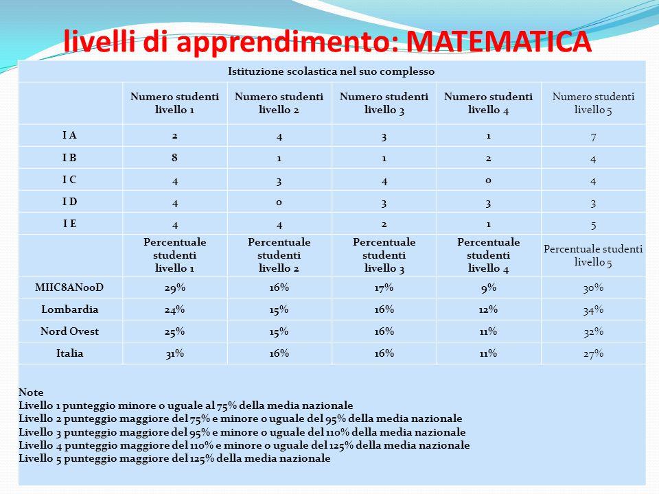 livelli di apprendimento: MATEMATICA Istituzione scolastica nel suo complesso Numero studenti livello 1 Numero studenti livello 2 Numero studenti livello 3 Numero studenti livello 4 Numero studenti livello 5 I A24317 I B 81124 I C43404 I D 40333 I E44215 Percentuale studenti livello 1 Percentuale studenti livello 2 Percentuale studenti livello 3 Percentuale studenti livello 4 Percentuale studenti livello 5 MIIC8AN00D29%16%17%9%30% Lombardia24%15%16%12%34% Nord Ovest25%15%16%11%32% Italia31%16% 11%27% Note Livello 1 punteggio minore o uguale al 75% della media nazionale Livello 2 punteggio maggiore del 75% e minore o uguale del 95% della media nazionale Livello 3 punteggio maggiore del 95% e minore o uguale del 110% della media nazionale Livello 4 punteggio maggiore del 110% e minore o uguale del 125% della media nazionale Livello 5 punteggio maggiore del 125% della media nazionale