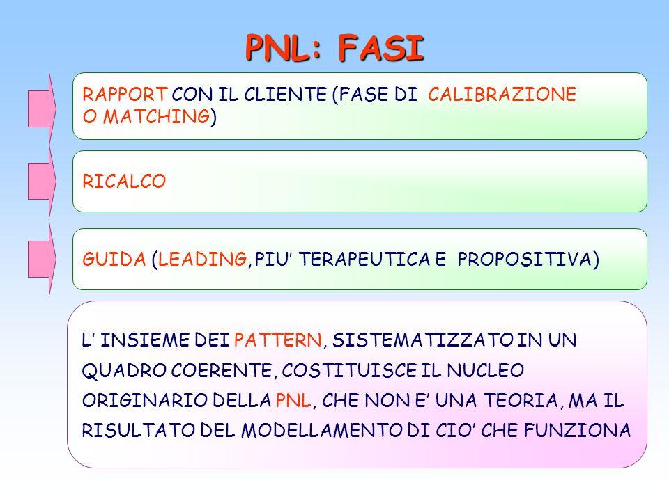 PNL: FASI RAPPORT CON IL CLIENTE (FASE DI CALIBRAZIONE O MATCHING) GUIDA (LEADING, PIU TERAPEUTICA E PROPOSITIVA) L INSIEME DEI PATTERN, SISTEMATIZZAT
