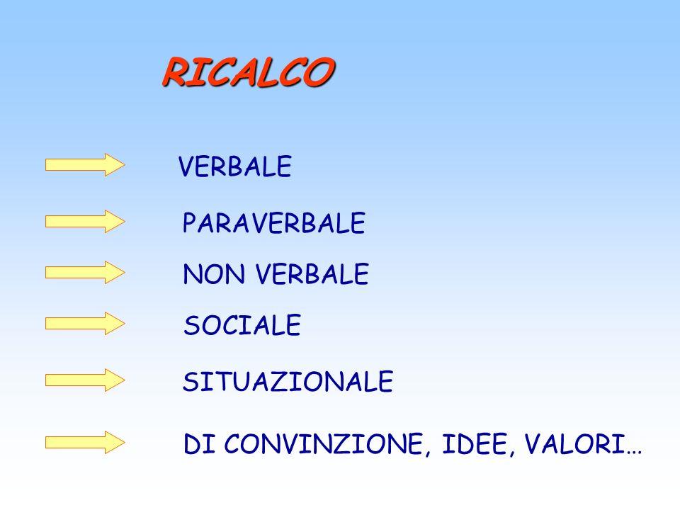 RICALCO VERBALE PARAVERBALE NON VERBALE SOCIALE SITUAZIONALE DI CONVINZIONE, IDEE, VALORI…