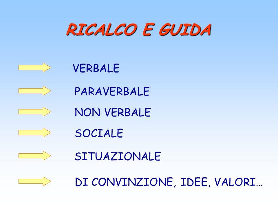 RICALCO E GUIDA VERBALE PARAVERBALE NON VERBALE SOCIALE SITUAZIONALE DI CONVINZIONE, IDEE, VALORI…