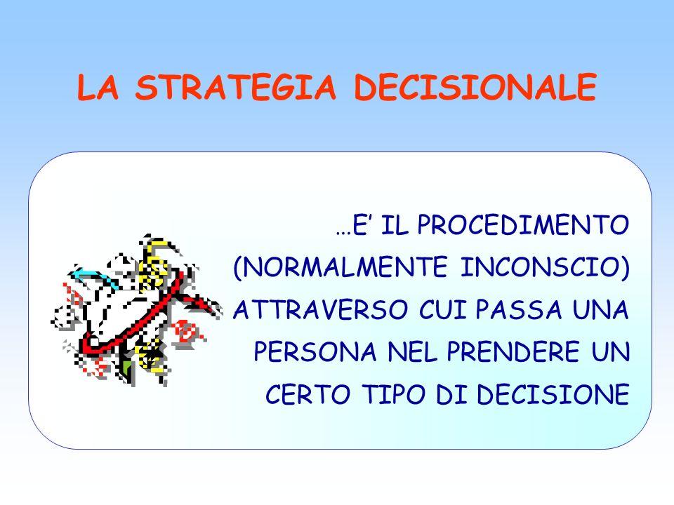 LA STRATEGIA DECISIONALE …E IL PROCEDIMENTO (NORMALMENTE INCONSCIO) ATTRAVERSO CUI PASSA UNA PERSONA NEL PRENDERE UN CERTO TIPO DI DECISIONE