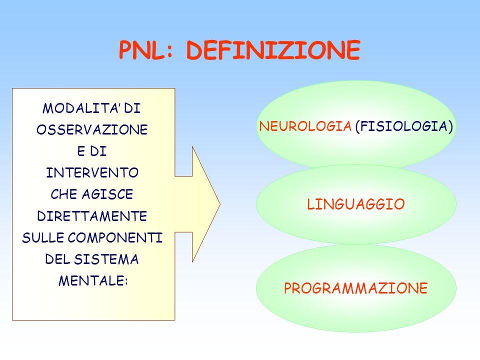 PROGRAMMAZIONE NEUROLINGUISTICA (PNL) NEURO PROGRAMMAZIONE LINGUISTICA OGNI COMPORTAMENTO DERIVA DA PROCESSI NEUROLOGICI I PROCESSI NEURALI SONO RAPPRESENTATI, ORDINATI E DISPOSTI IN SEQUENZA IN MODELLI E STRATEGIE, ATTRAVERSO IL LINGUAGGIO ED I SISTEMI DI COMUNICAZIONE PROCESSO DI ORGANIZZAZIONE DELLE COMPONENTI DI UN SISTEMA (LE RAPPRESENTAZIONI SENSORIALI) PER IL RAGGIUNGIMENTO DI RISULTATI