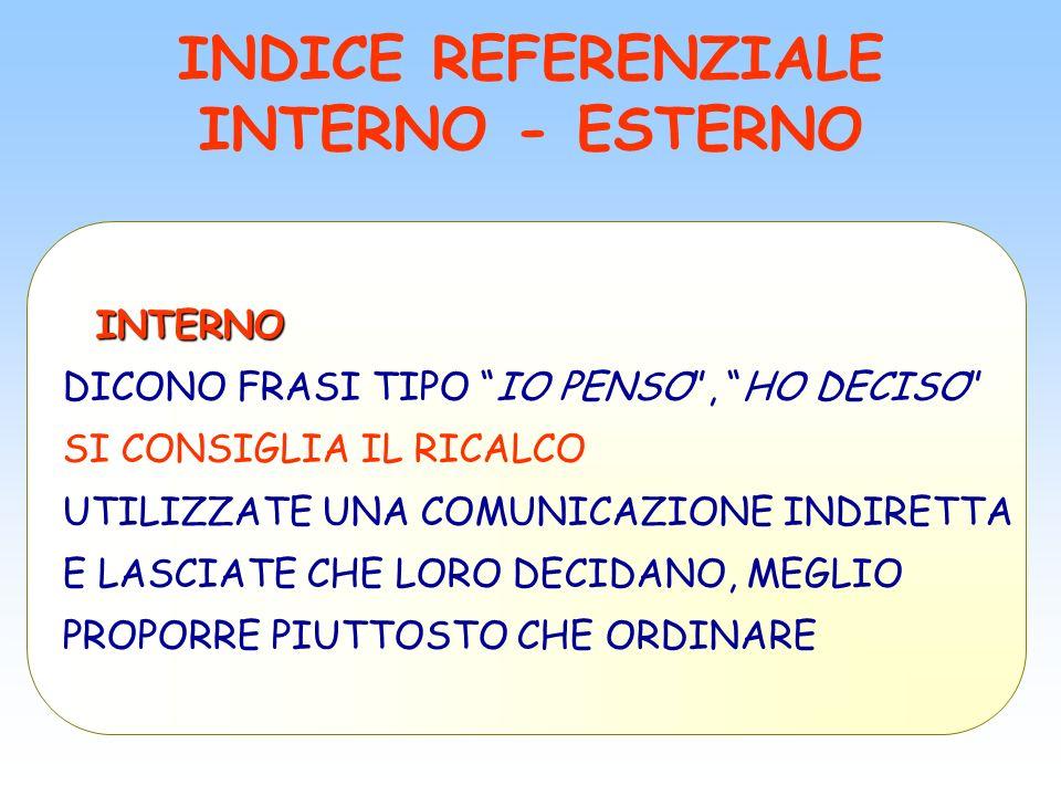 INDICE REFERENZIALE INTERNO - ESTERNO INTERNO INTERNO DICONO FRASI TIPO IO PENSO, HO DECISO SI CONSIGLIA IL RICALCO UTILIZZATE UNA COMUNICAZIONE INDIR