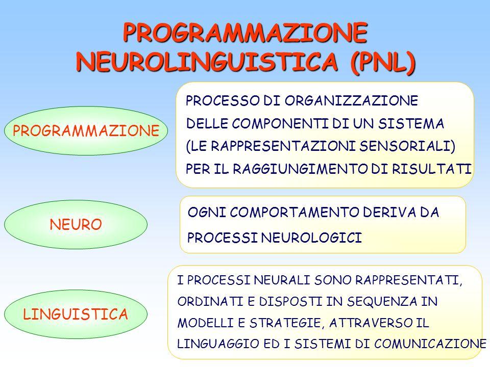PROGRAMMAZIONE NEUROLINGUISTICA (PNL) NEURO PROGRAMMAZIONE LINGUISTICA OGNI COMPORTAMENTO DERIVA DA PROCESSI NEUROLOGICI I PROCESSI NEURALI SONO RAPPR