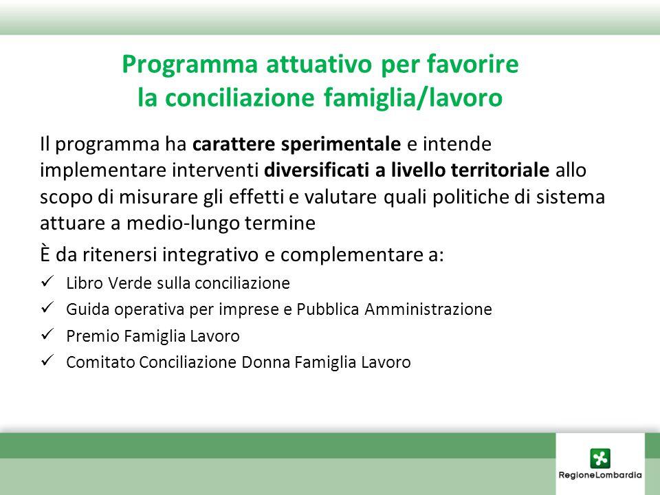 Programma attuativo per favorire la conciliazione famiglia/lavoro RETE PER LA CONCILIAZIONE DOTE CONCILIAZIONE ASSOCIAZIONE TRA IMPRESE PERCORSO CONCILIAZIONE E VALUTAZIONE