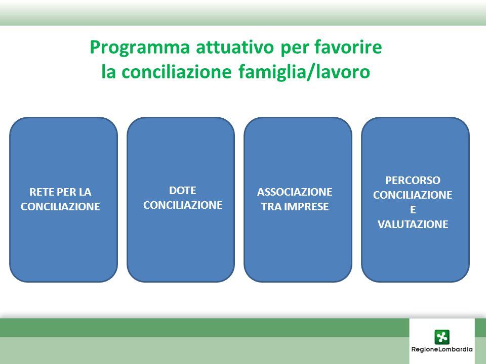 Programma attuativo LA RETE PER LA CONCILIAZIONE Partecipazione Sostenibilità Ottimizzazione risorse Valorizzazione buone pratiche Insieme di organizzazioni pubbliche e private che possono essere considerate rappresentative del sistema della conciliazione famiglia/lavoro
