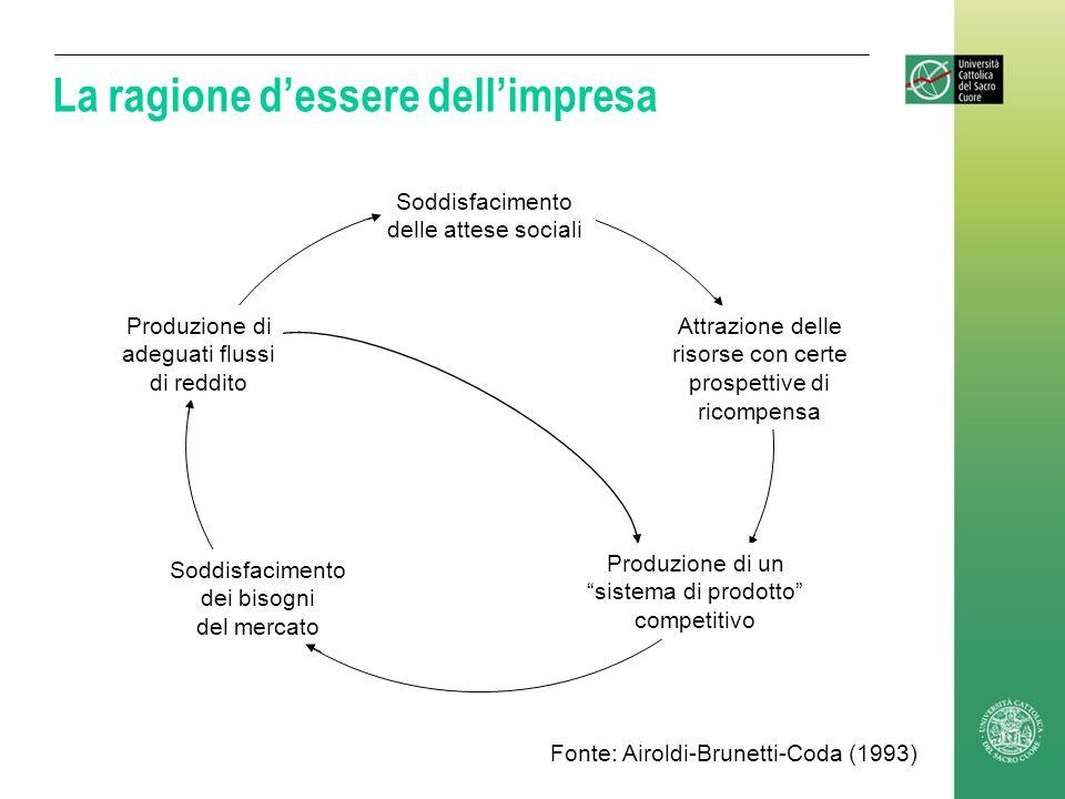 La ragione dessere dellimpresa Soddisfacimento delle attese sociali Attrazione delle risorse con certe prospettive di ricompensa Soddisfacimento dei b