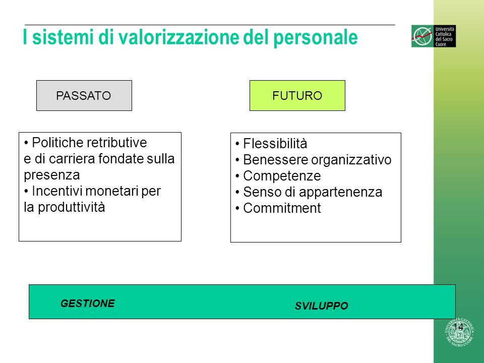 14 I sistemi di valorizzazione del personale PASSATOFUTURO SVILUPPO Politiche retributive e di carriera fondate sulla presenza Incentivi monetari per