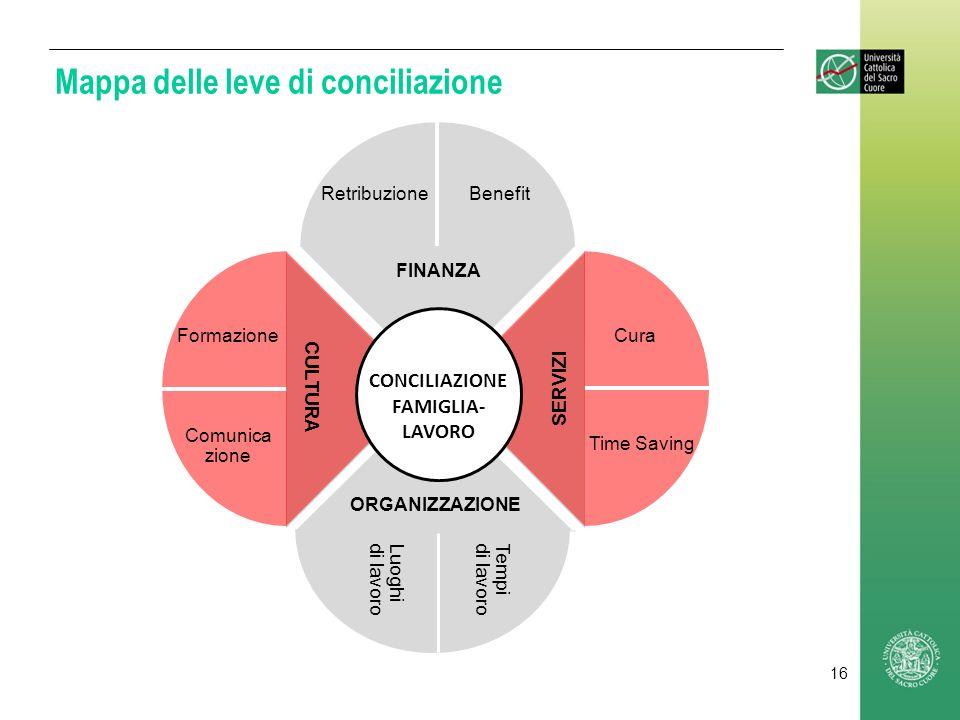 Mappa delle leve di conciliazione SERVIZI Cura Time Saving CULTURA ORGANIZZAZIONE FINANZA CONCILIAZIONE FAMIGLIA- LAVORO Luoghi di lavoro Tempi di lav