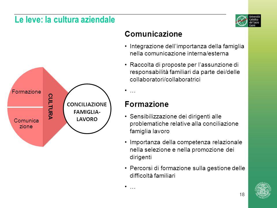 Le leve: la cultura aziendale Comunicazione Integrazione dellimportanza della famiglia nella comunicazione interna/esterna Raccolta di proposte per la