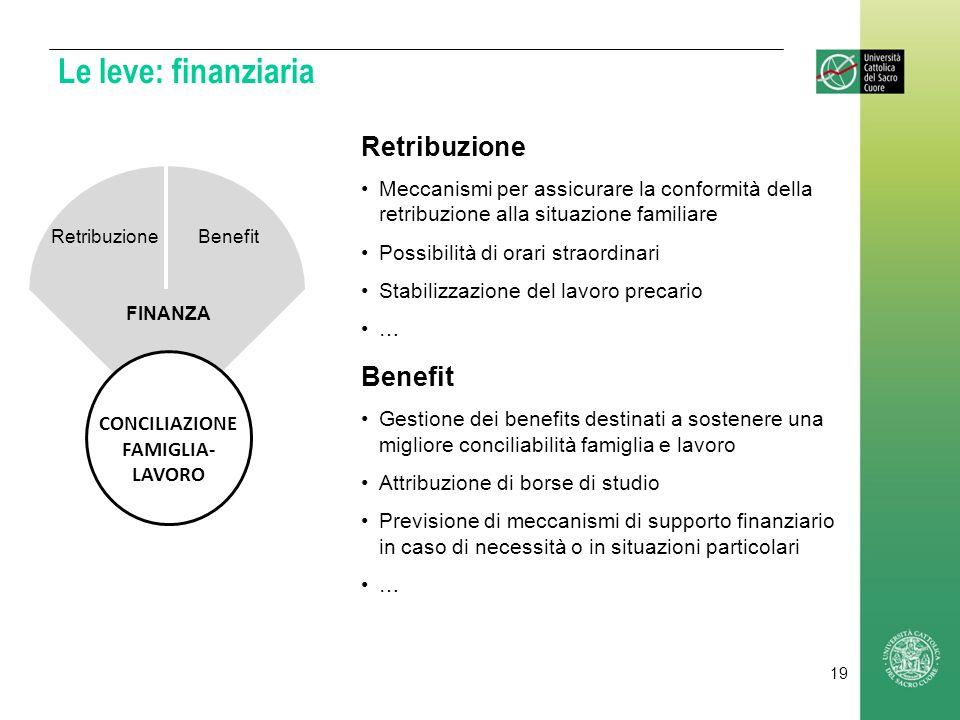Le leve: finanziaria Retribuzione Meccanismi per assicurare la conformità della retribuzione alla situazione familiare Possibilità di orari straordina