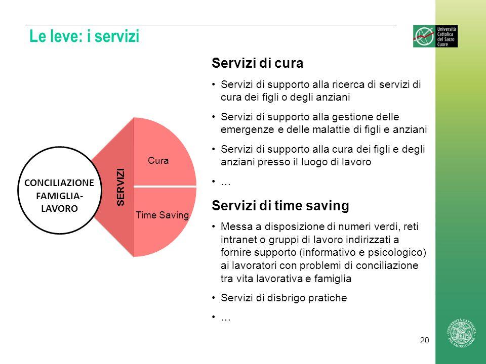 Le leve: i servizi Servizi di cura Servizi di supporto alla ricerca di servizi di cura dei figli o degli anziani Servizi di supporto alla gestione del