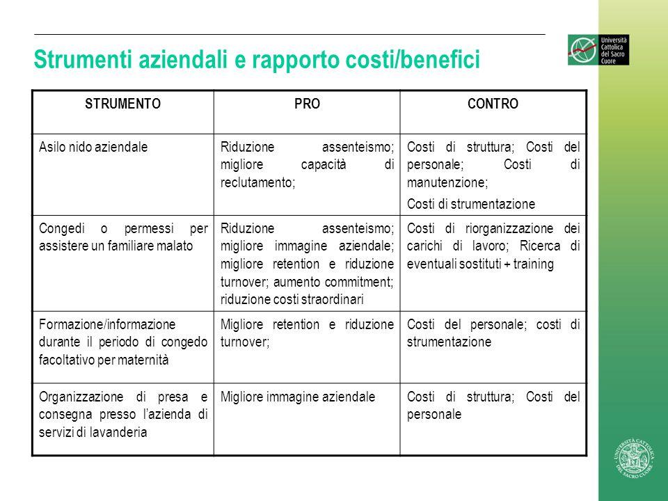 Strumenti aziendali e rapporto costi/benefici STRUMENTOPROCONTRO Asilo nido aziendaleRiduzione assenteismo; migliore capacità di reclutamento; Costi d