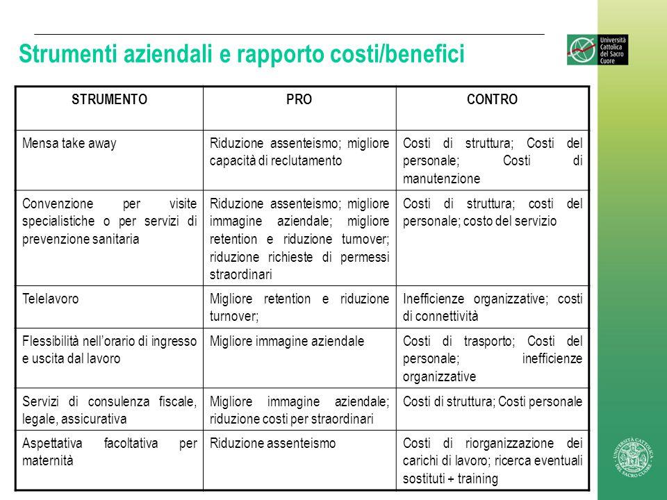 Strumenti aziendali e rapporto costi/benefici STRUMENTOPROCONTRO Mensa take awayRiduzione assenteismo; migliore capacità di reclutamento Costi di stru