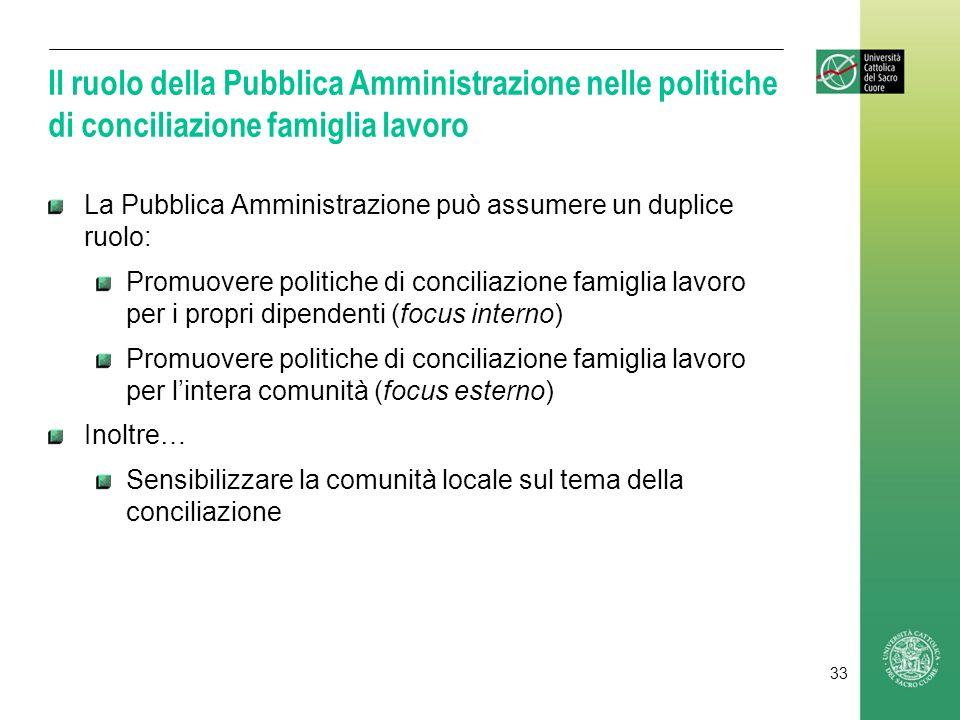 Il ruolo della Pubblica Amministrazione nelle politiche di conciliazione famiglia lavoro La Pubblica Amministrazione può assumere un duplice ruolo: Pr