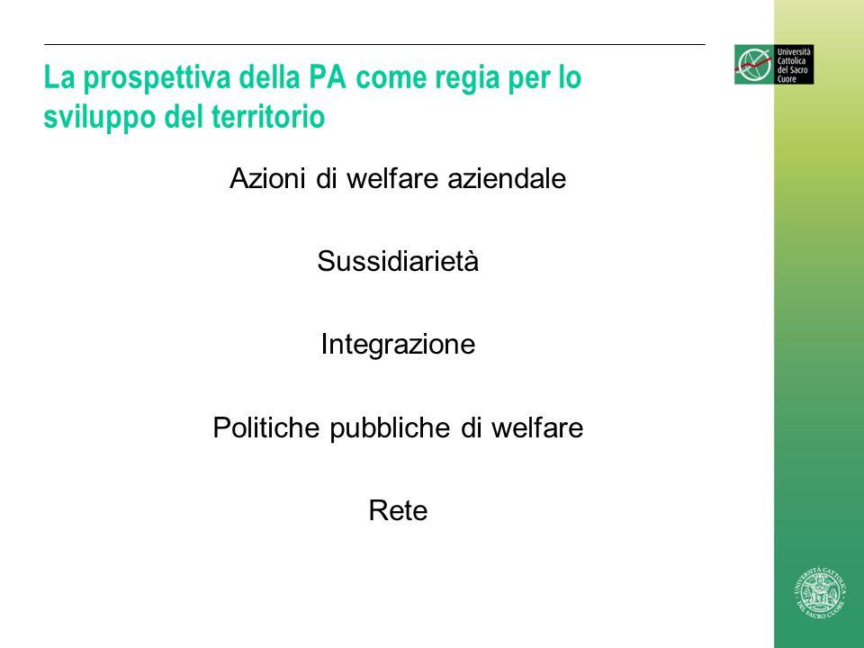 La prospettiva della PA come regia per lo sviluppo del territorio Azioni di welfare aziendale Sussidiarietà Integrazione Politiche pubbliche di welfar
