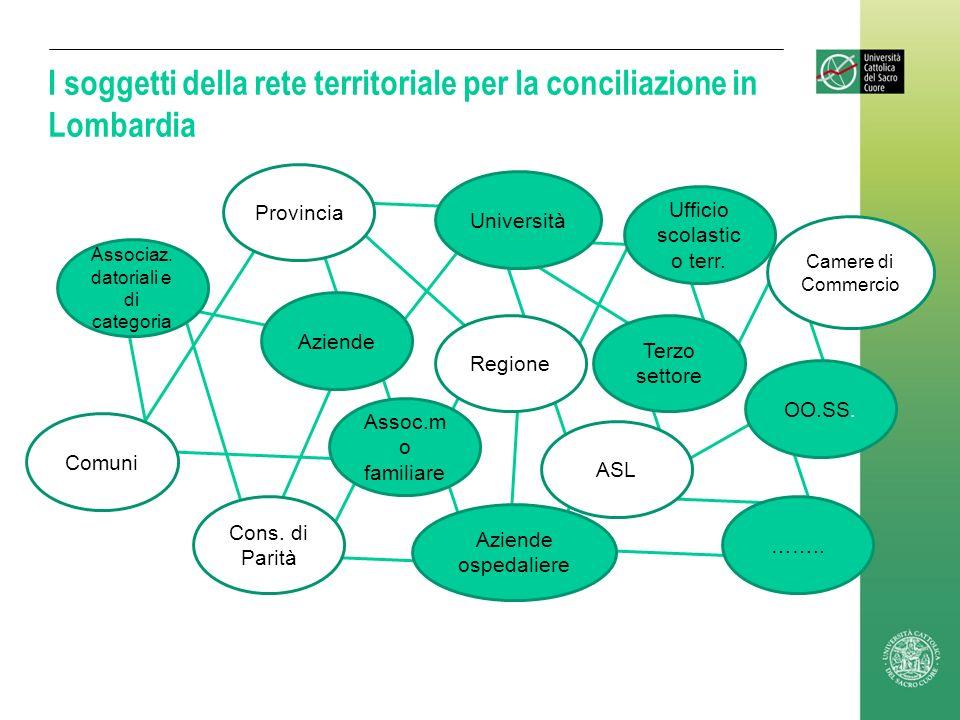 I soggetti della rete territoriale per la conciliazione in Lombardia Regione Cons. di Parità Ufficio scolastic o terr. Assoc.m o familiare Terzo setto