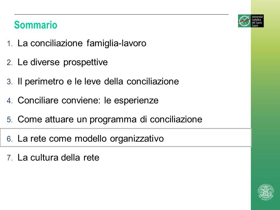 Sommario 1. La conciliazione famiglia-lavoro 2. Le diverse prospettive 3. Il perimetro e le leve della conciliazione 4. Conciliare conviene: le esperi